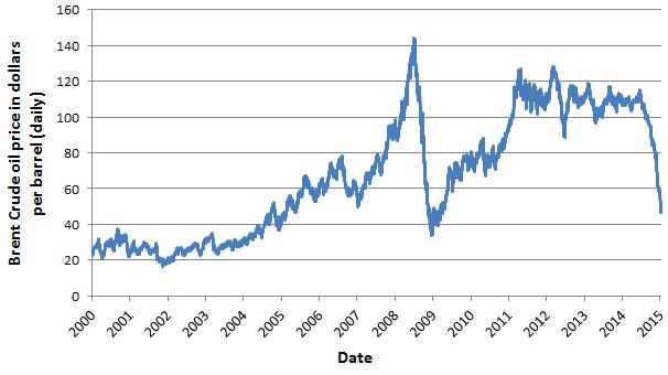 Oil Price 2000-2015