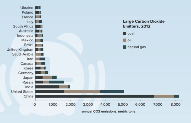 Carbon per Country and Source